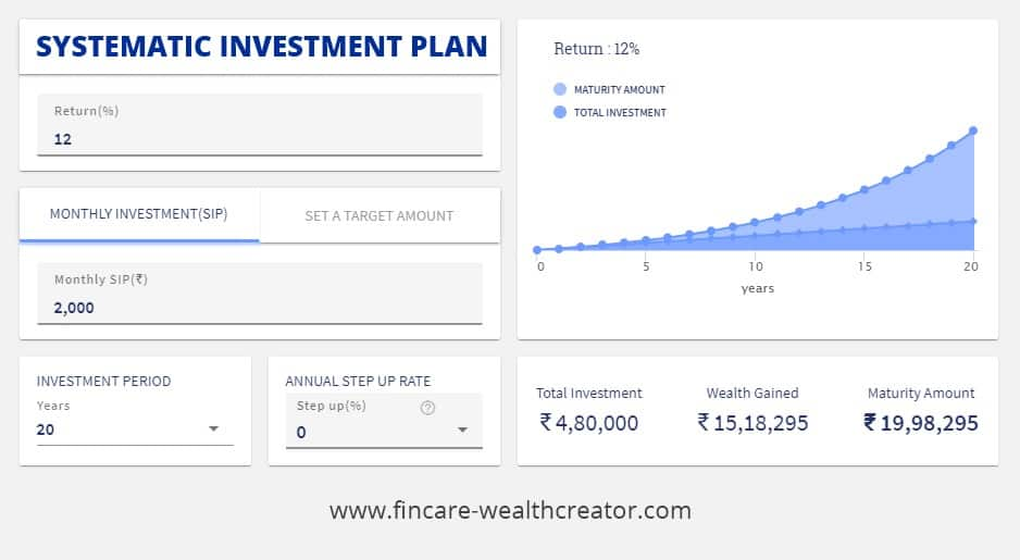 Equity mutual funds - SIP investing