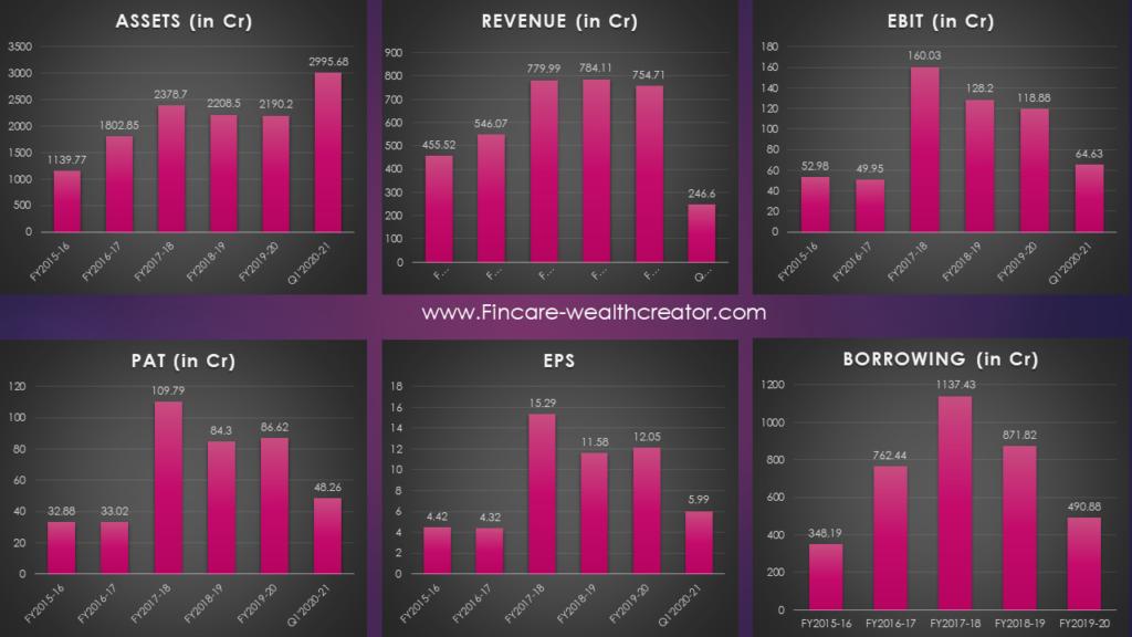 Angel Broking IPO - Financial Analysis