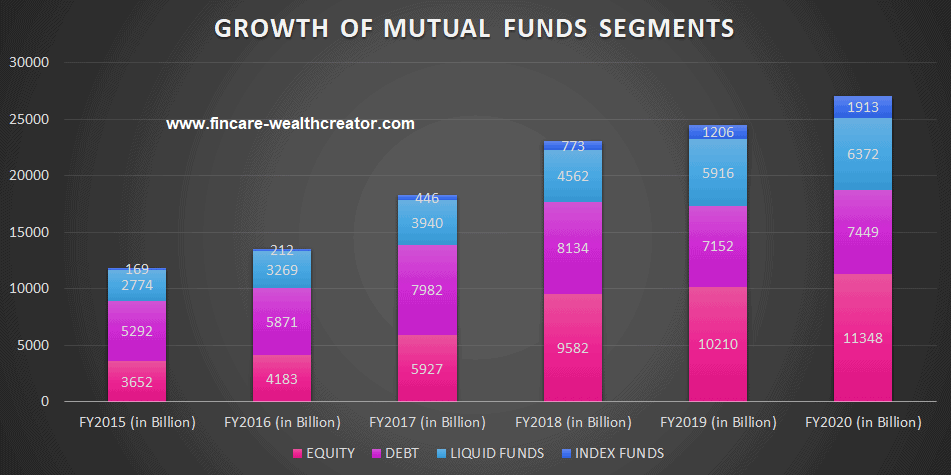 Growth of Mutual Funds Segements