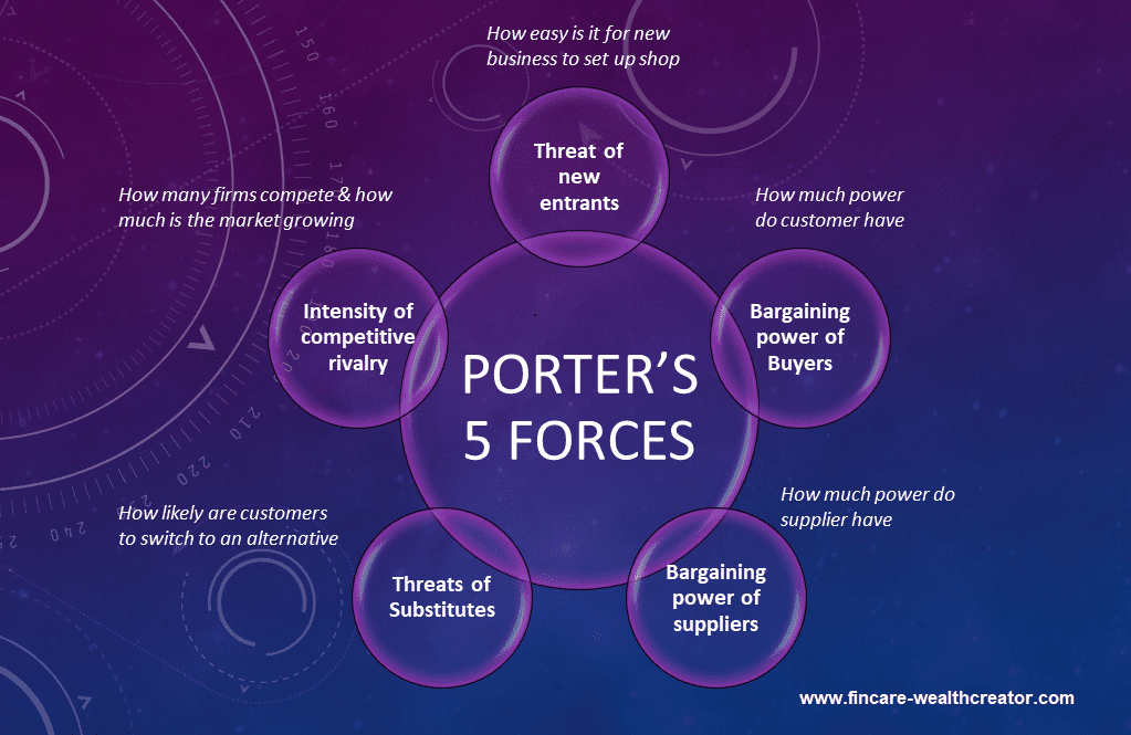 Porter's 5 Forces - Qualitative Fundamental Analysis
