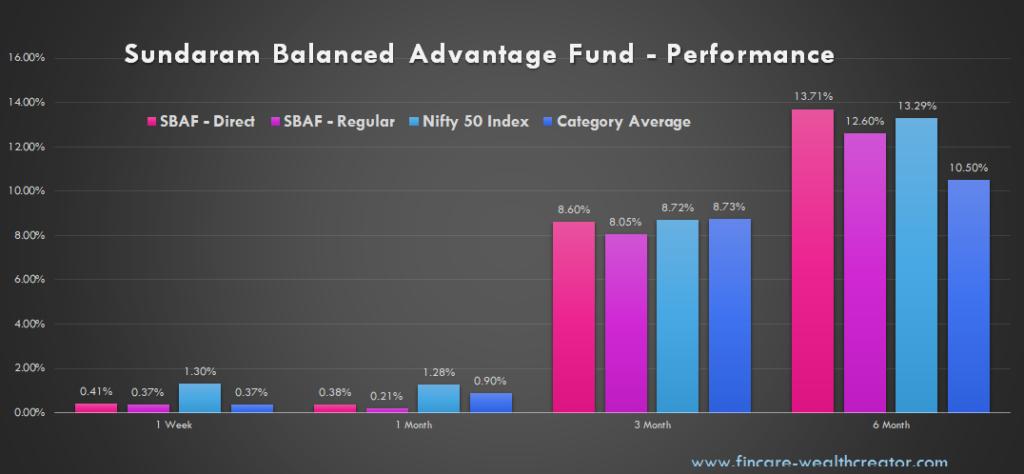 Sundaram Balanced Advantage Fund - Performance