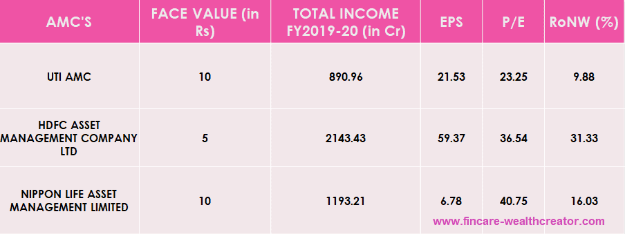 UTI AMC IPO- Peer Comparision