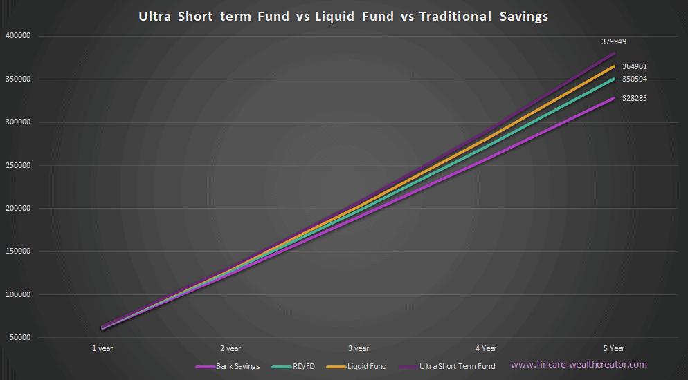 ultra short term fund vs liquid fund vs traditional savings