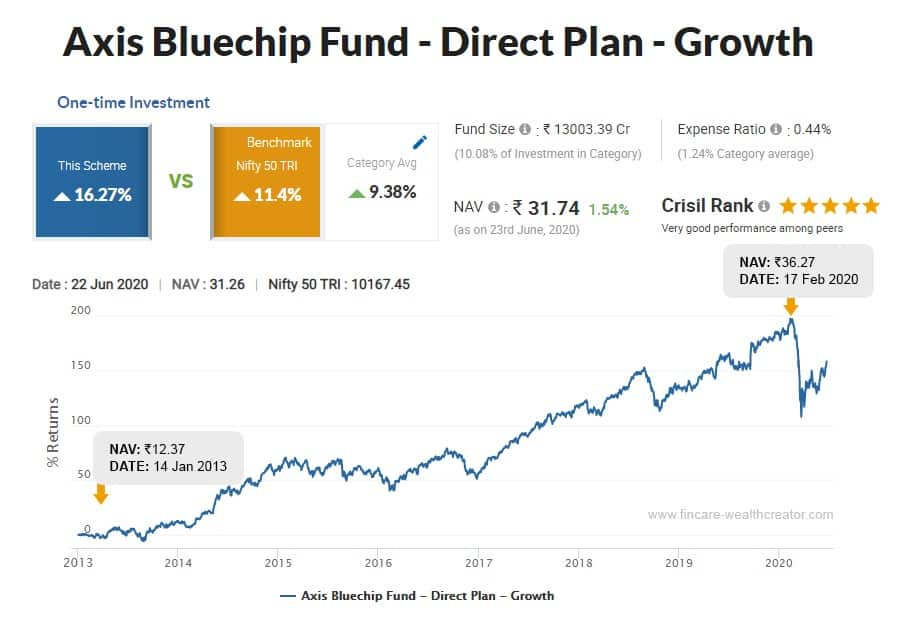 axis blue chip fund - equity mutual funds