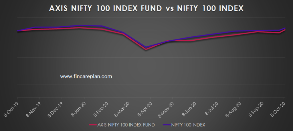 Axis Nifty 100 Index fund vs Nifty 100 Index