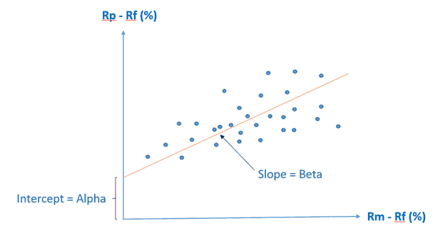 Beta Calculation - Mutual funds risk ratios