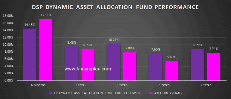 DSP Dynamic Asset Allocation fund Performance
