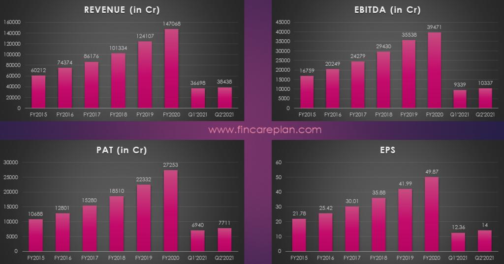 Financial Performance - HDFC bank Share