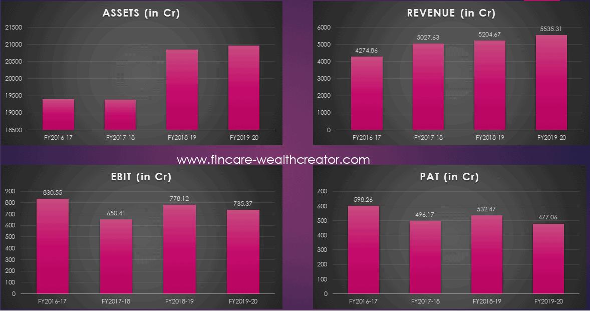 Financial Performance - Mazagon Dock IPO