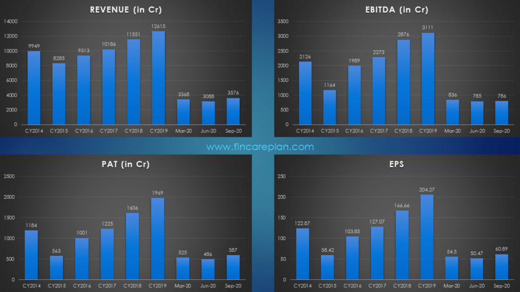 Financial Performance - Nestle India Share