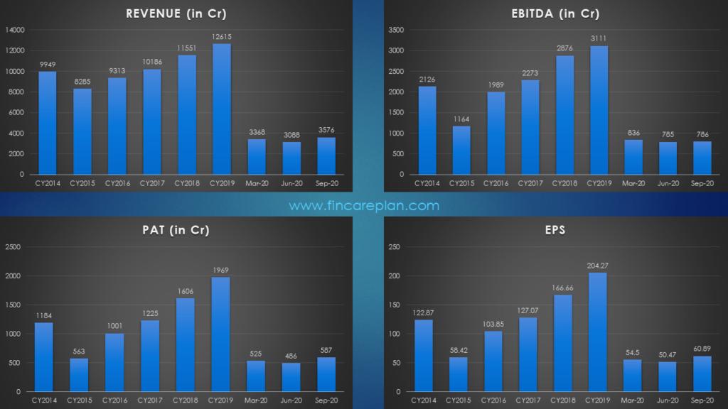 Financial Performance - Nestle India