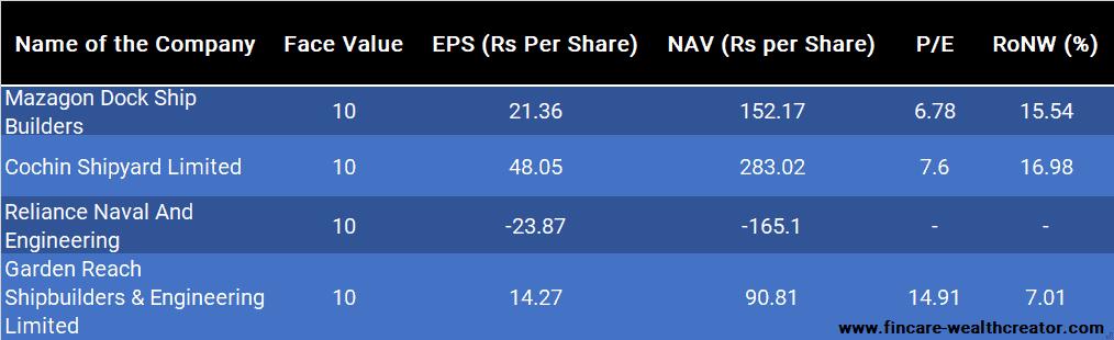 Peer Comparision - Mazagon Dock IPO
