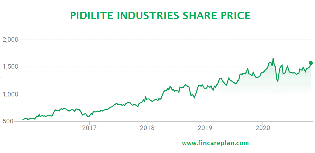 Pidilite Industries Share price history