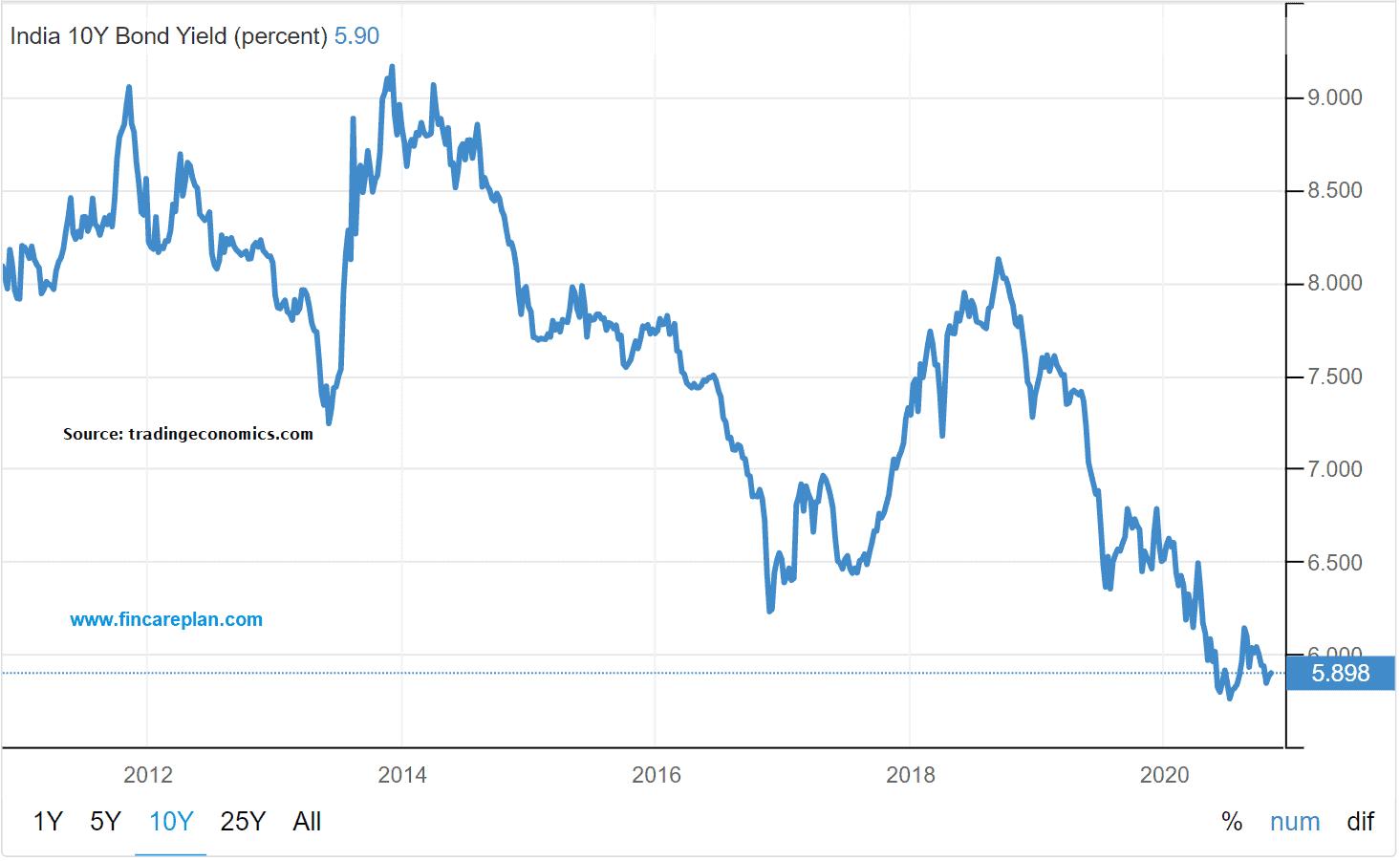 10 years - Bond Yield in India