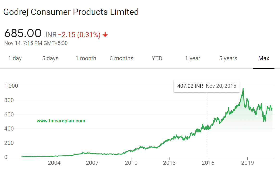 Godrej Consumer Share price - Historical view