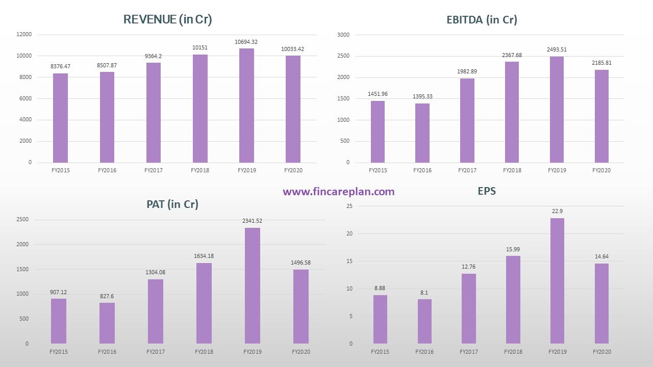Godrej consumer Share price - Financial Performance