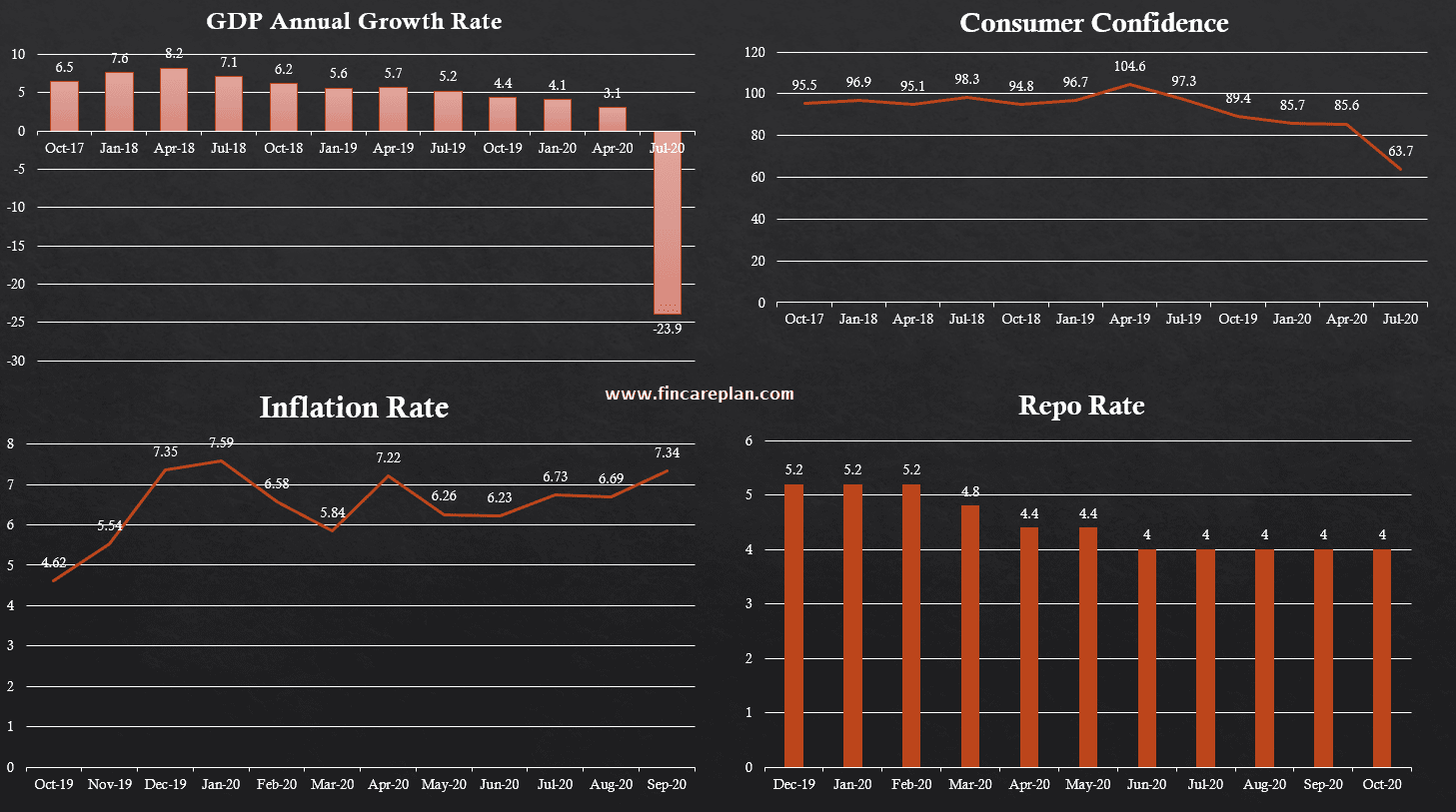 Indian Economy Situation