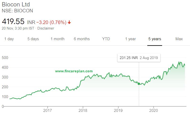 biocon share price - 5 years performance