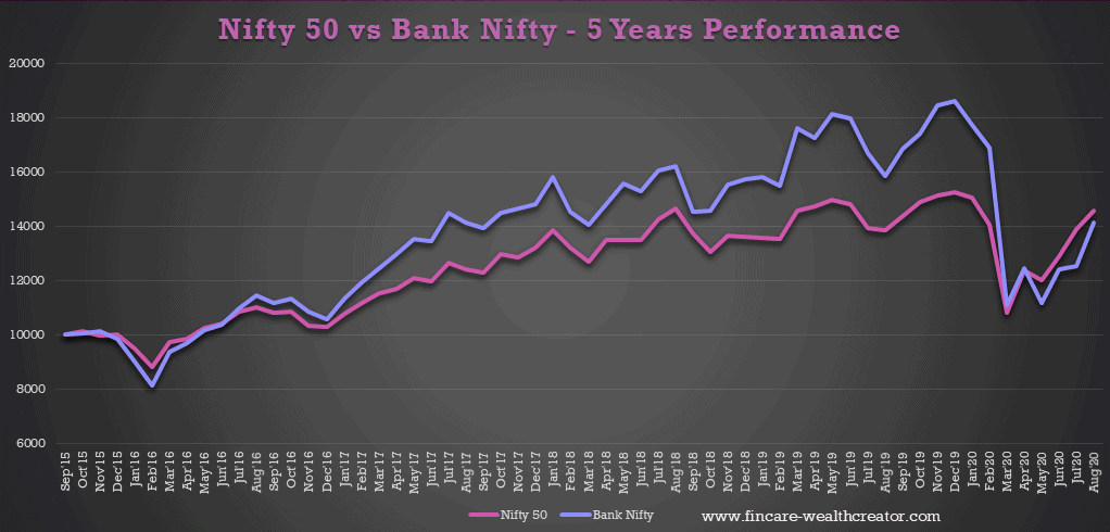 nifty 50 share price vs bank nifty share price - Performance