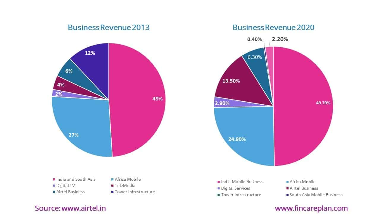 Airtel Share Price Business Revenue 2013 vs 2020