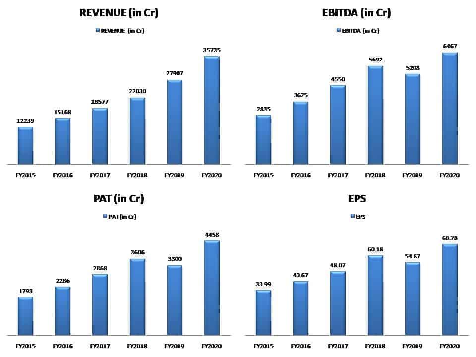 Indusind Bank Shares - Financial Performance